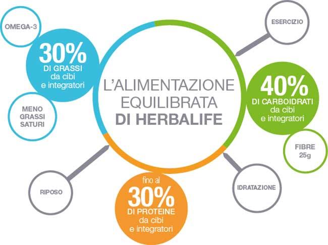 Perché Scegliere i Prodotti Herbalife Nutrition - Piano Alimentare